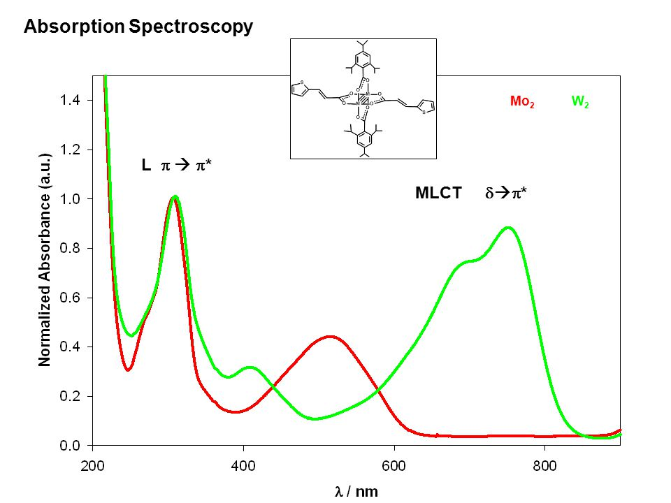 L    * MLCT    * Absorption Spectroscopy Mo 2 W2W2