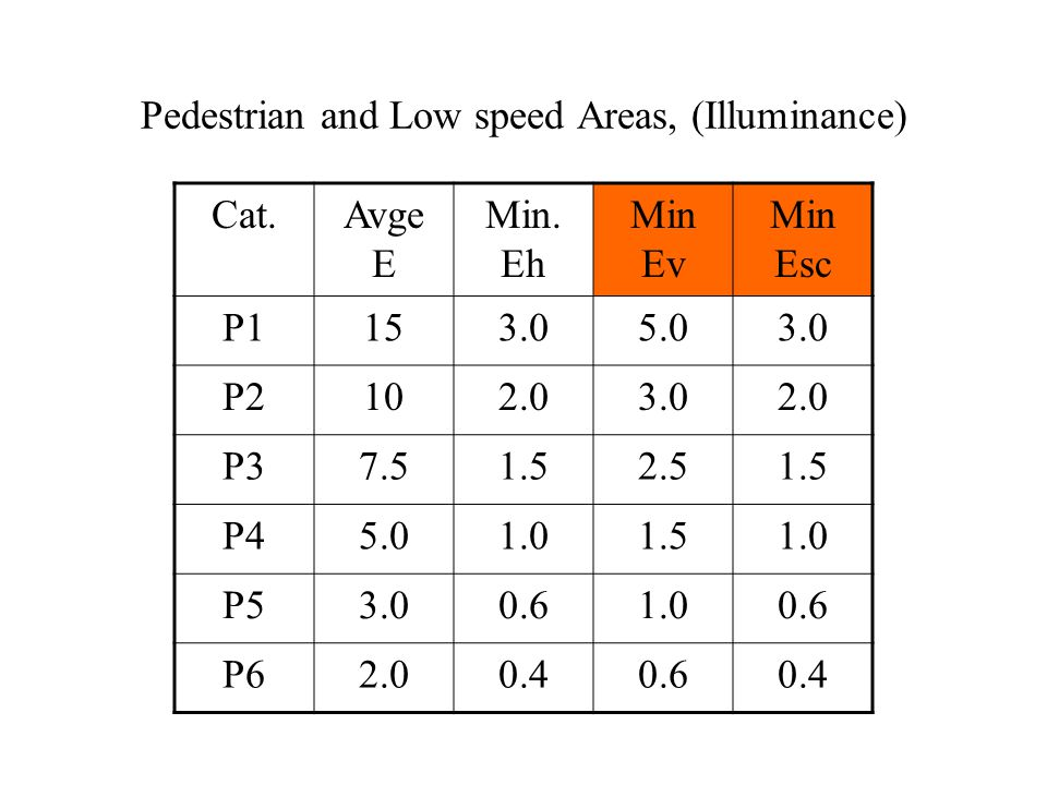 Pedestrian and Low speed Areas, (Illuminance) Cat.Avge E Min.