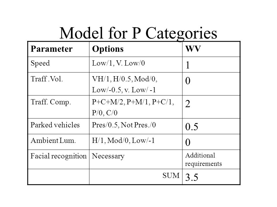 Model for P Categories ParameterOptionsWV SpeedLow/1, V.
