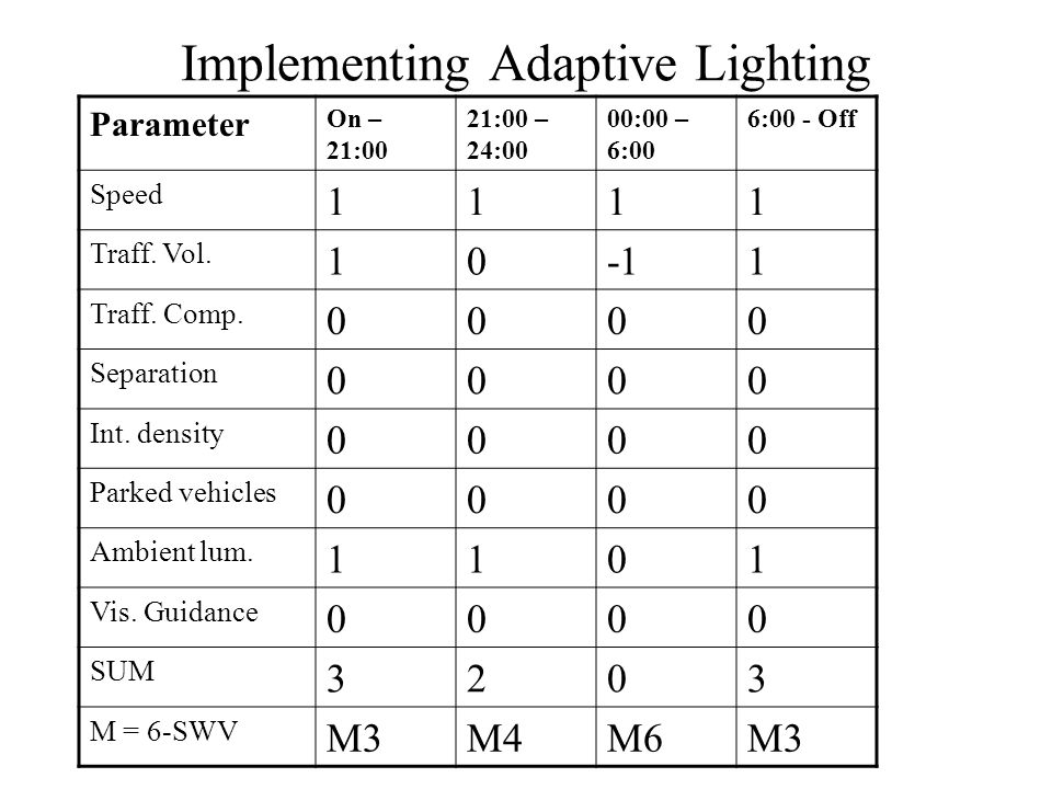 Implementing Adaptive Lighting Parameter On – 21:00 21:00 – 24:00 00:00 – 6:00 6:00 - Off Speed 1111 Traff.