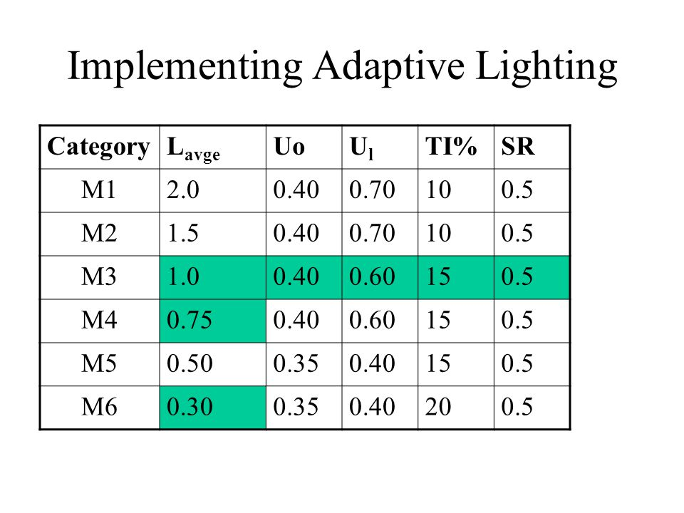 Implementing Adaptive Lighting CategoryL avge UoUlUl TI%SR M12.00.400.70100.5 M21.50.400.70100.5 M31.00.400.60150.5 M40.750.400.60150.5 M50.500.350.40150.5 M60.300.350.40200.5