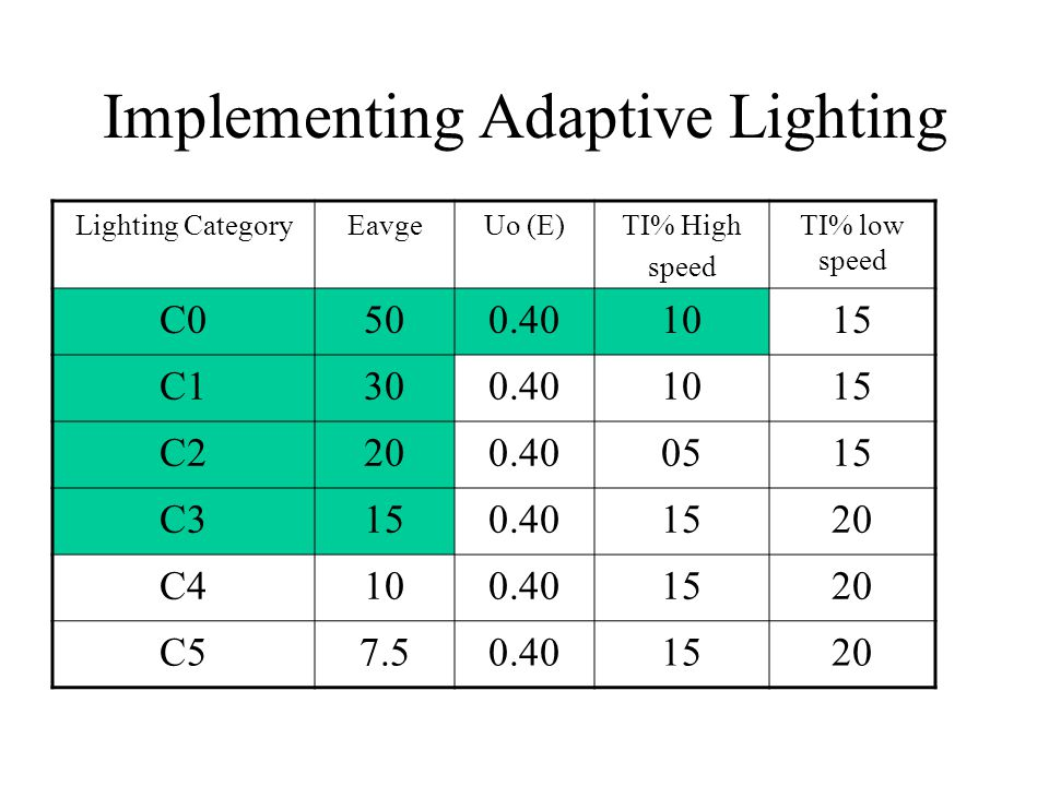 Implementing Adaptive Lighting Lighting CategoryEavgeUo (E)TI% High speed TI% low speed C0500.401015 C1300.401015 C2200.400515 C3150.401520 C4100.401520 C57.50.401520