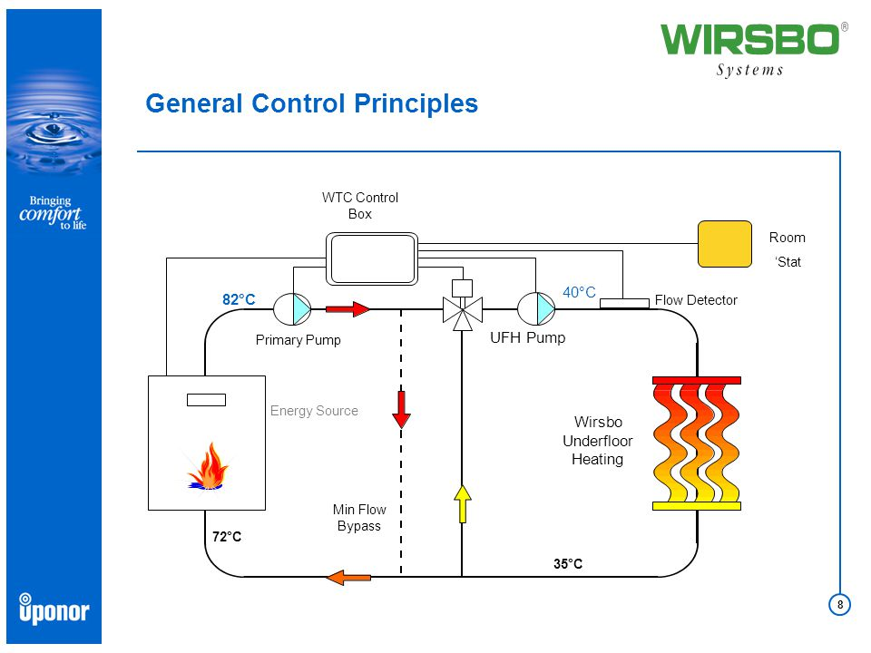 8 General Control Principles UFH Pump 40°C Flow Detector Wirsbo Underfloor Heating Room 'Stat WTC Control Box Primary Pump 82°C Energy Source 72°C 35°C Min Flow Bypass