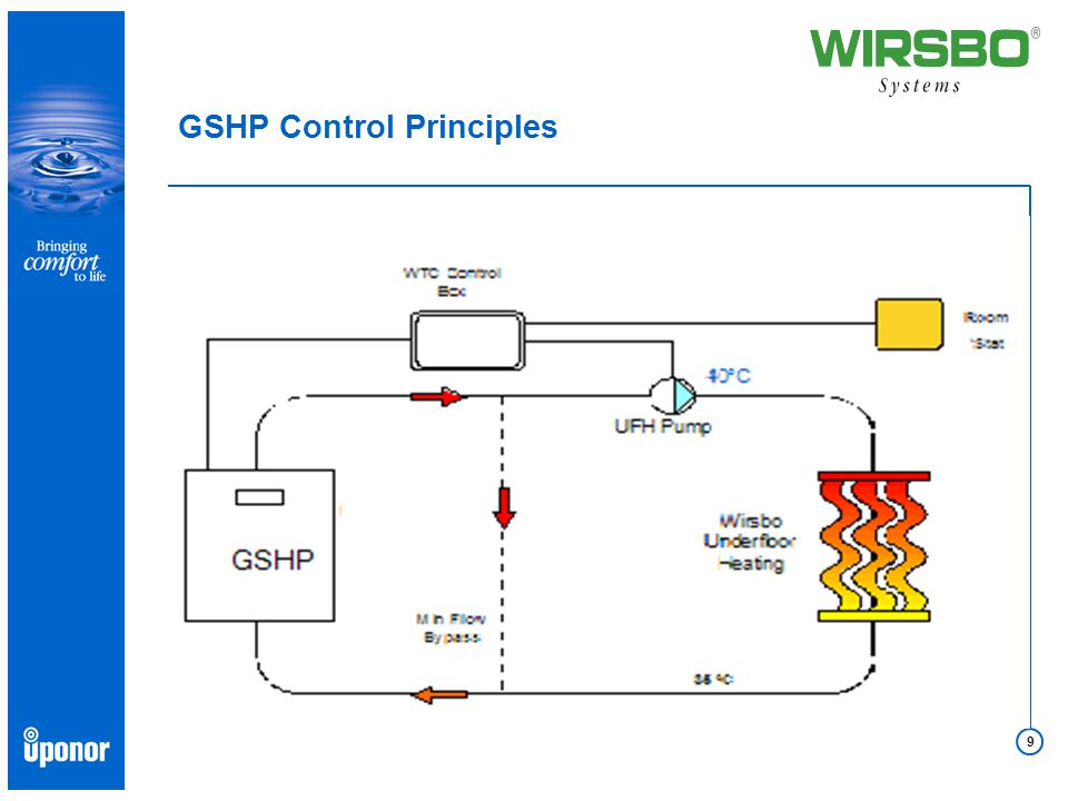 9 GSHP Control Principles
