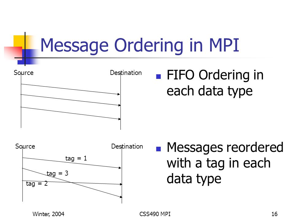 Winter, 2004CSS490 MPI16 Message Ordering in MPI FIFO Ordering in each data type Messages reordered with a tag in each data type SourceDestination SourceDestination tag = 1 tag = 2 tag = 3