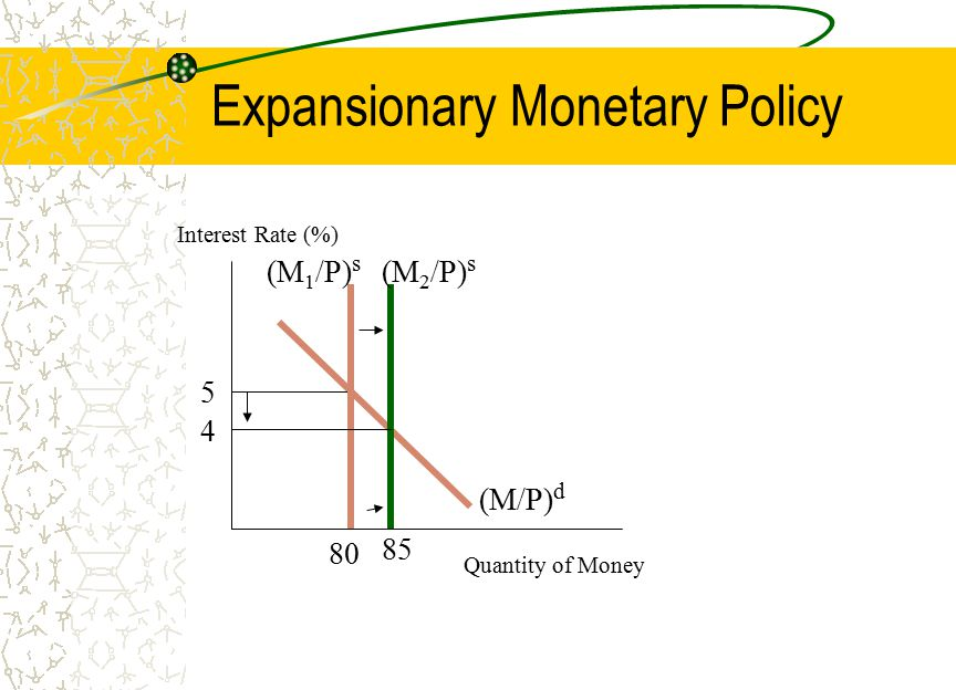 Expansionary Monetary Policy Quantity of Money Interest Rate (%) (M/P) d 5 80 (M 1 /P) s (M 2 /P) s 4 85