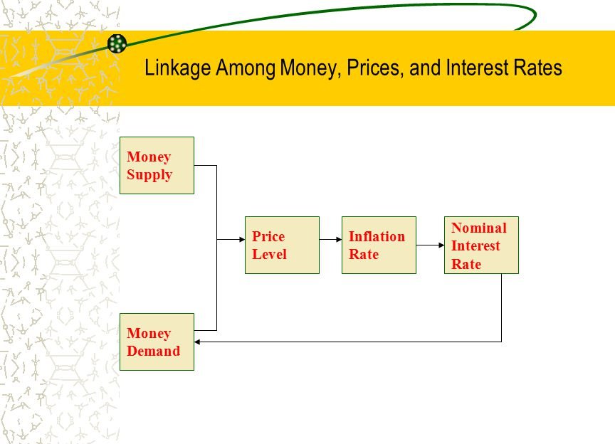 Linkage Among Money, Prices, and Interest Rates Money Supply Money Demand Price Level Inflation Rate Nominal Interest Rate