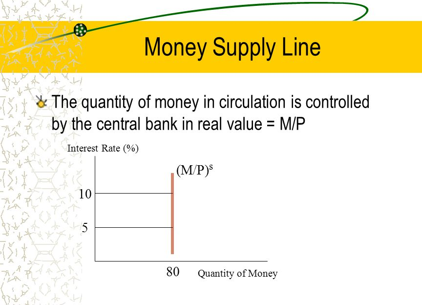 Money Supply Line The quantity of money in circulation is controlled by the central bank in real value = M/P Quantity of Money Interest Rate (%) (M/P)
