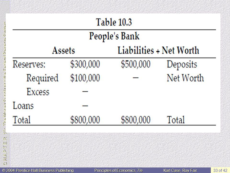 C H A P T E R 10: The Money Supply and the Federal Reserve System © 2004 Prentice Hall Business PublishingPrinciples of Economics, 7/eKarl Case, Ray Fair 33 of 42