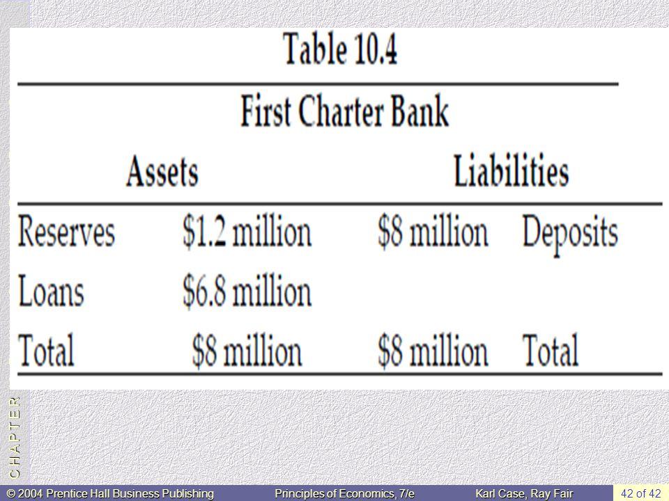 C H A P T E R 10: The Money Supply and the Federal Reserve System © 2004 Prentice Hall Business PublishingPrinciples of Economics, 7/eKarl Case, Ray Fair 42 of 42