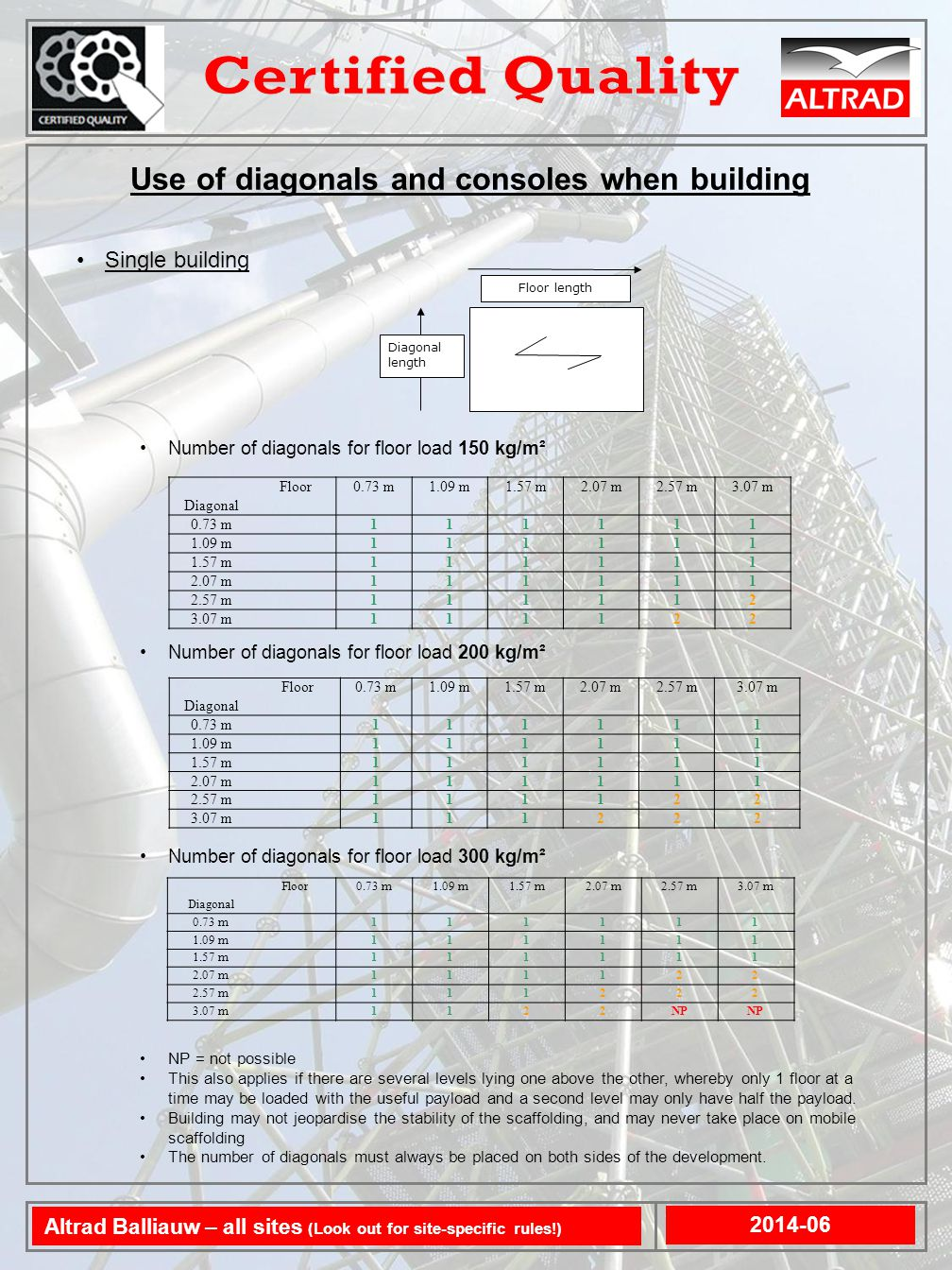 Use of diagonals and consoles when building 2014-06 Altrad Balliauw – all sites (Look out for site-specific rules!) Floor length Diagonal length Single building Number of diagonals for floor load 150 kg/m² Number of diagonals for floor load 200 kg/m² Number of diagonals for floor load 300 kg/m² NP = not possible This also applies if there are several levels lying one above the other, whereby only 1 floor at a time may be loaded with the useful payload and a second level may only have half the payload.