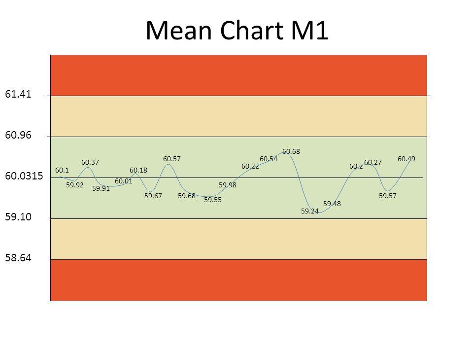Mean Chart M1 60.0315 60.96 61.41 59.10 58.64 60.1 59.92 60.37 59.91 60.01 60.18 59.67 60.57 59.68 59.55 59.98 60.22 60.54 60.68 59.24 59.48 60.2 60.27 59.57 60.49