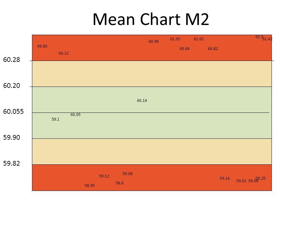 Mean Chart M2 60.055 60.20 60.28 59.90 59.82 60.86 59.1 60.32 60.05 58.95 59.12 58.8 59.68 60.14 60.96 61.05 60.84 61.01 60.82 59.14 59.0159.08 59.25 61.5 61.42