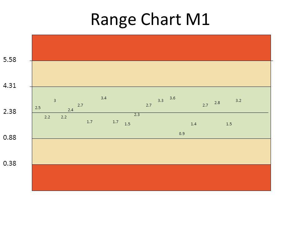 Range Chart M1 2.38 4.31 5.58 0.88 0.38 2.5 2.2 3 2.4 2.7 1.7 3.4 1.7 1.5 2.3 2.7 3.3 3.6 0.9 1.4 2.7 2.8 1.5 3.2