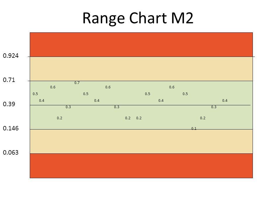Range Chart M2 0.39 0.71 0.924 0.146 0.063 0.5 0.4 0.6 0.2 0.3 0.7 0.5 0.4 0.6 0.3 0.2 0.5 0.4 0.6 0.5 0.1 0.2 0.3 0.4