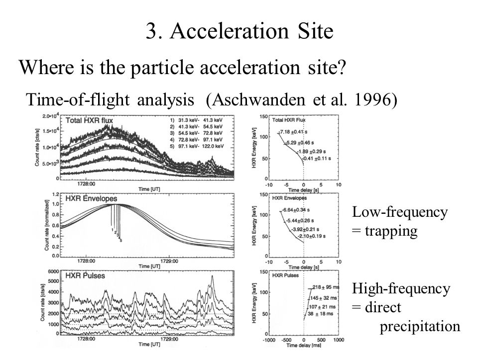 3. Acceleration Site Where is the particle acceleration site? Time-of-flight analysis (Aschwanden et al. 1996) Low-frequency = trapping High-frequency