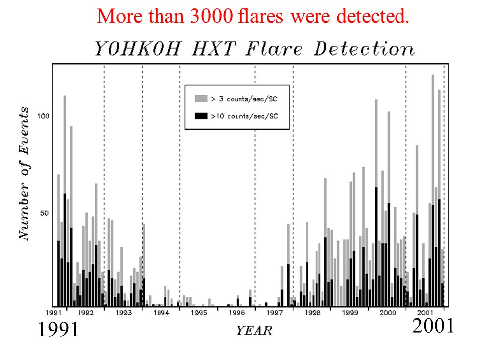 More than 3000 flares were detected. 1991 2001