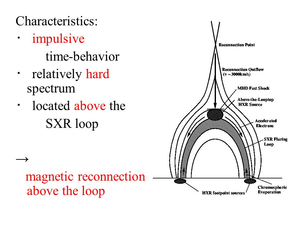 Characteristics: ・ impulsive time-behavior ・ relatively hard spectrum ・ located above the SXR loop → magnetic reconnection above the loop