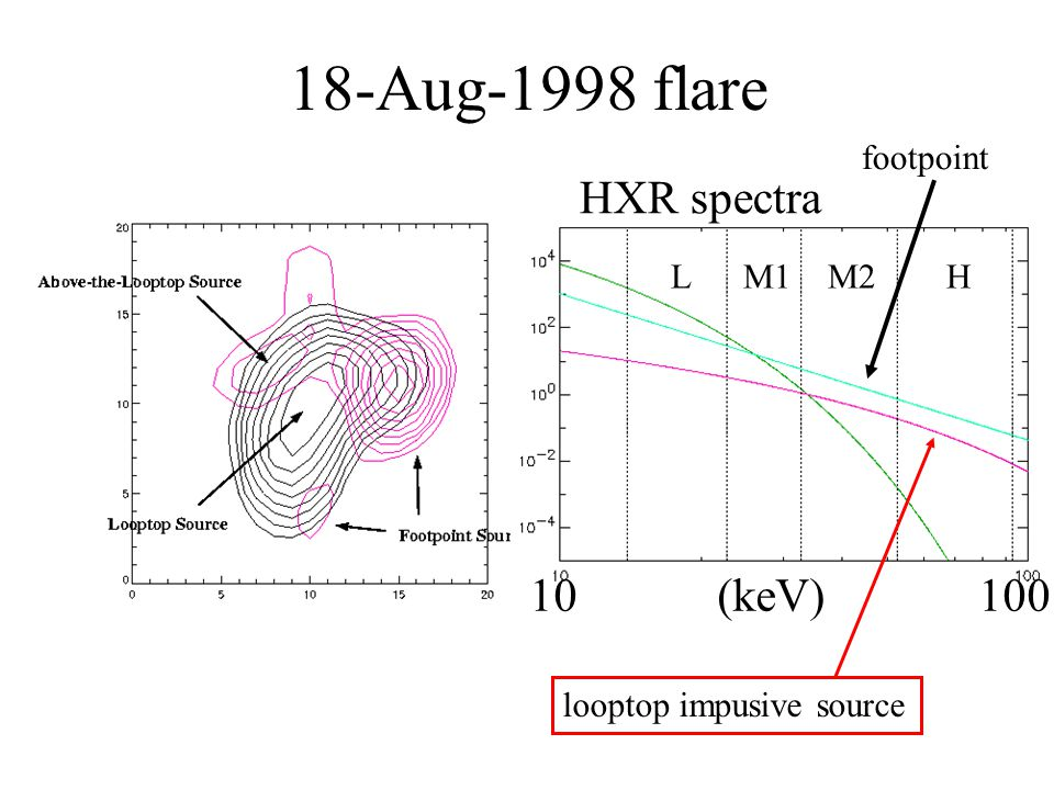 18-Aug-1998 flare HXR spectra 10 (keV) 100 looptop impusive source L M1 M2 H footpoint