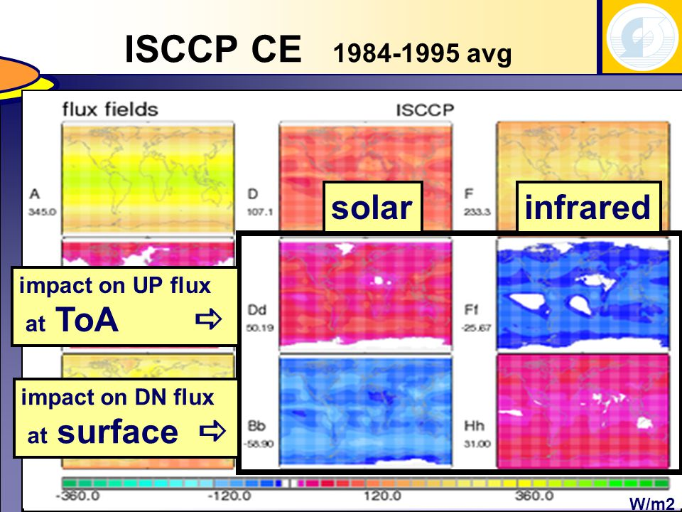 ISCCP CE avg W/m2 impact on UP flux at ToA  impact on DN flux at surface  infraredsolar