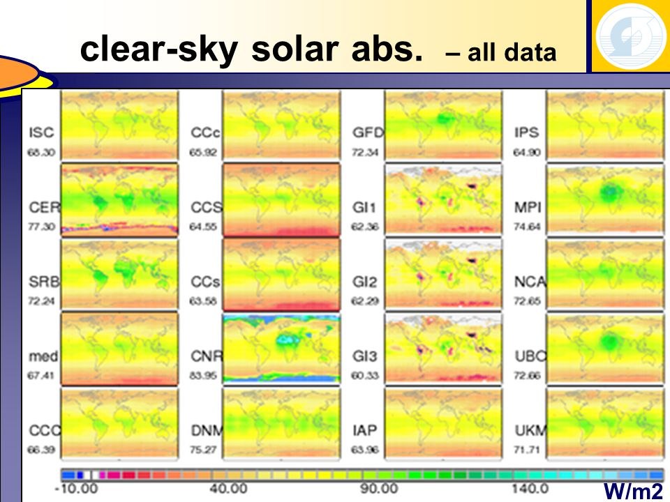 solar and IR losses to spaceclear-sky solar abs. – all data W/m2