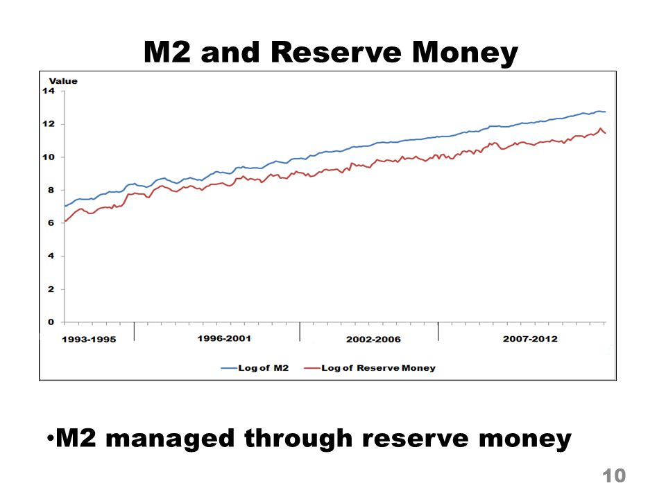M2 managed through reserve money 10 M2 and Reserve Money