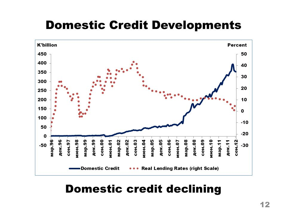 Domestic Credit Developments 12 Domestic credit declining