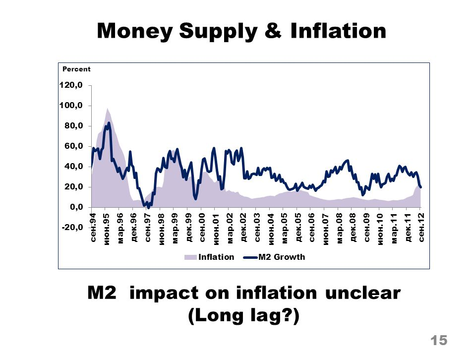 Money Supply & Inflation 15 M2 impact on inflation unclear (Long lag?)