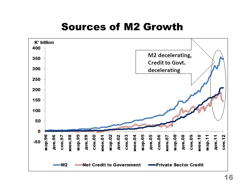 Sources of M2 Growth 16