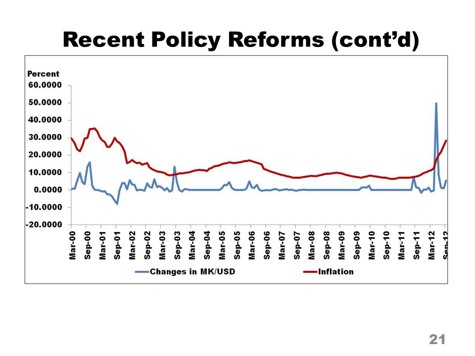 21 Recent Policy Reforms (cont'd)