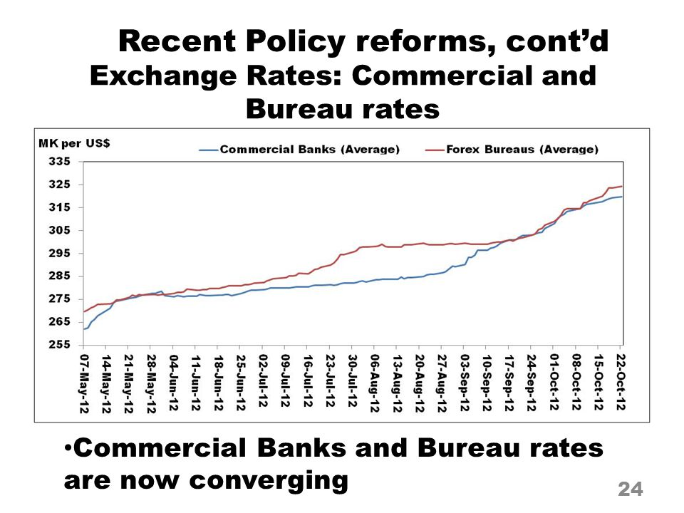 Exchange Rates: Commercial and Bureau rates 24 Commercial Banks and Bureau rates are now converging Recent Policy reforms, cont'd