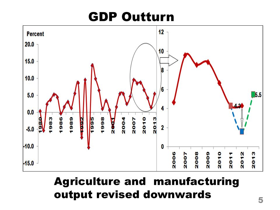 Agriculture and manufacturing output revised downwards 5 GDP Outturn