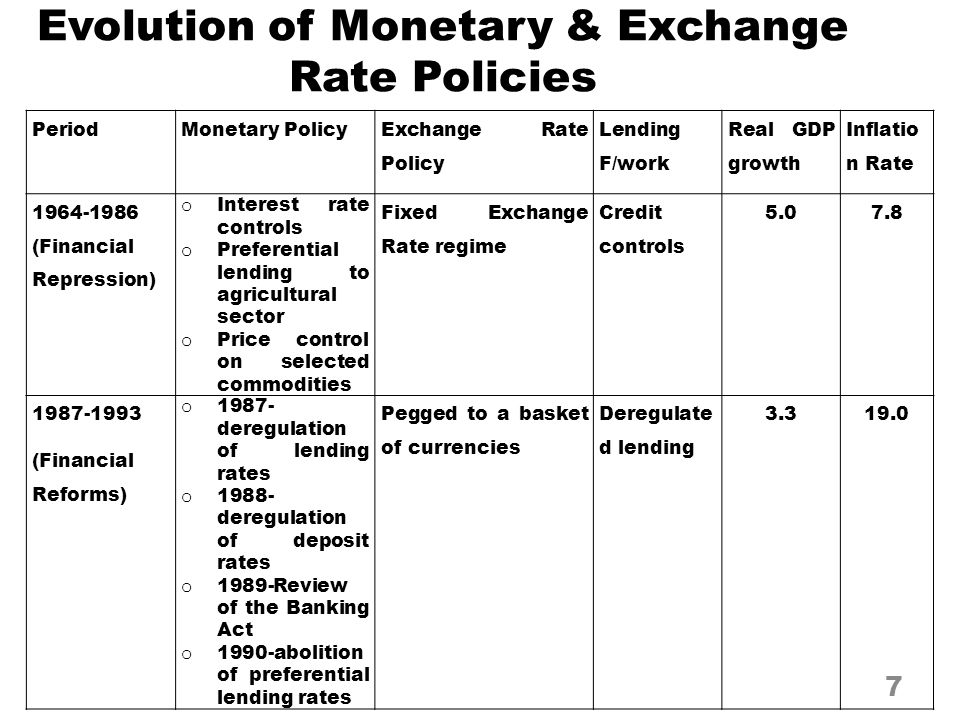 Evolution of Monetary & Exchange Rate Policies PeriodMonetary Policy Exchange Rate Policy Lending F/work Real GDP growth Inflatio n Rate 1964-1986 (Fi