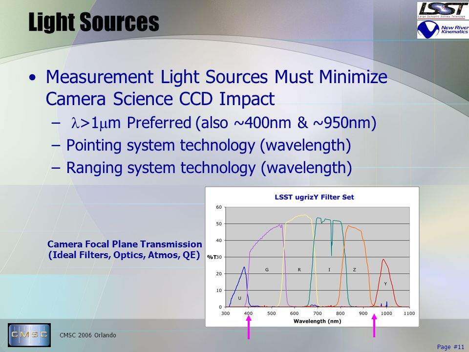 CMSC 2006 Orlando Page #11 Light Sources Measurement Light Sources Must Minimize Camera Science CCD Impact – >1  m Preferred (also ~400nm & ~950nm) –Pointing system technology (wavelength) –Ranging system technology (wavelength) Camera Focal Plane Transmission (Ideal Filters, Optics, Atmos, QE)