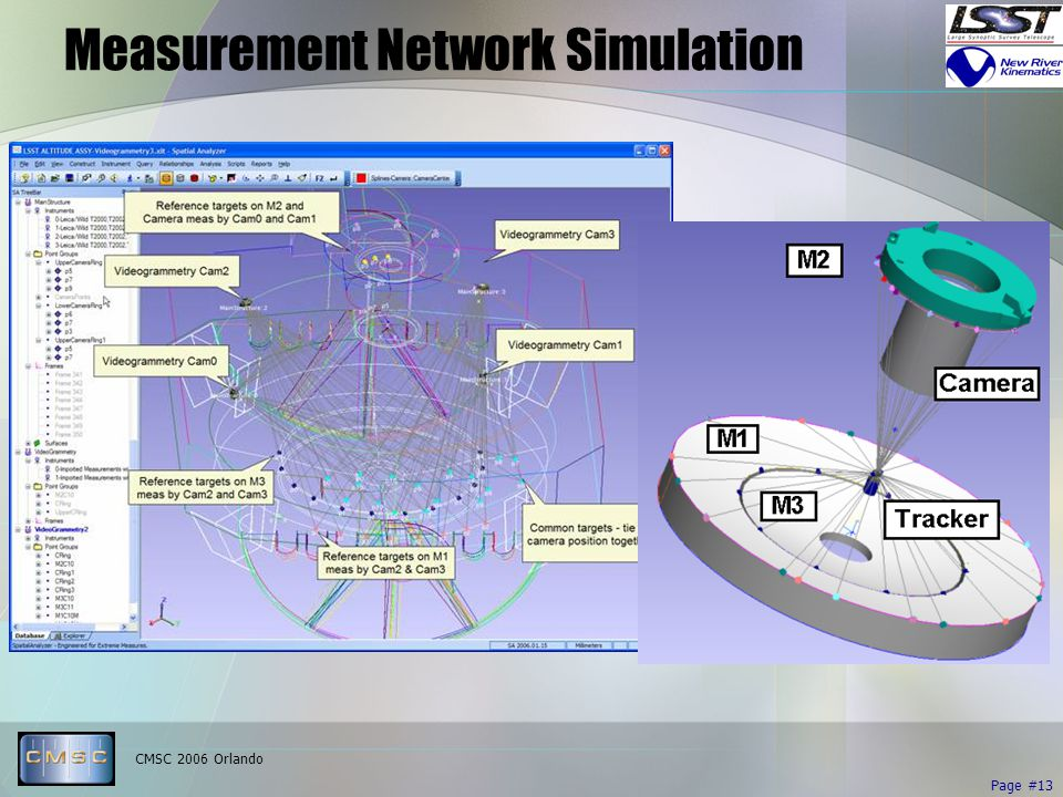 CMSC 2006 Orlando Page #13 Measurement Network Simulation
