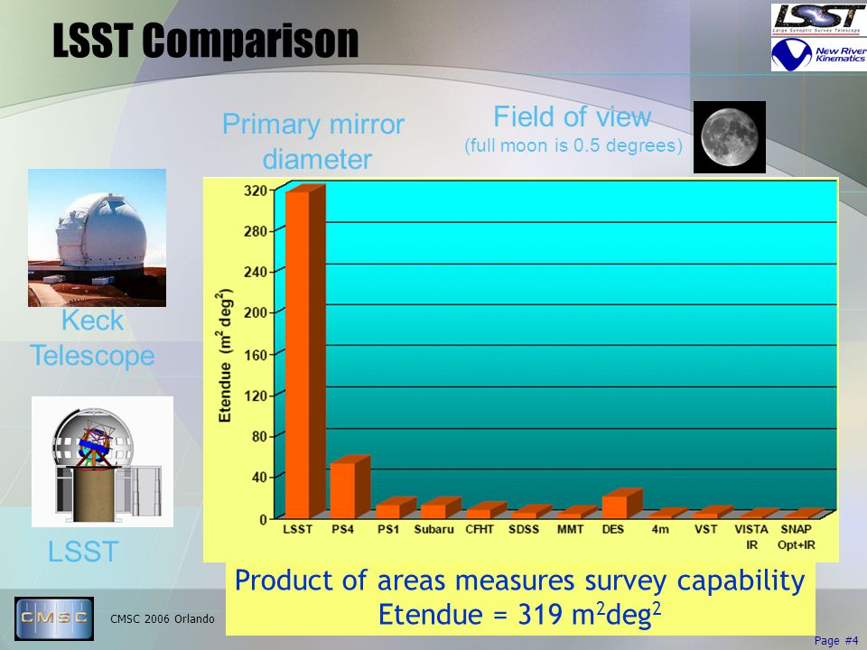 CMSC 2006 Orlando Page #4 LSST Comparison Primary mirror diameter Field of view (full moon is 0.5 degrees) Keck Telescope 10 m 0.2 degrees LSST 8.3 m 3.5 degrees Product of areas measures survey capability Etendue = 319 m 2 deg 2