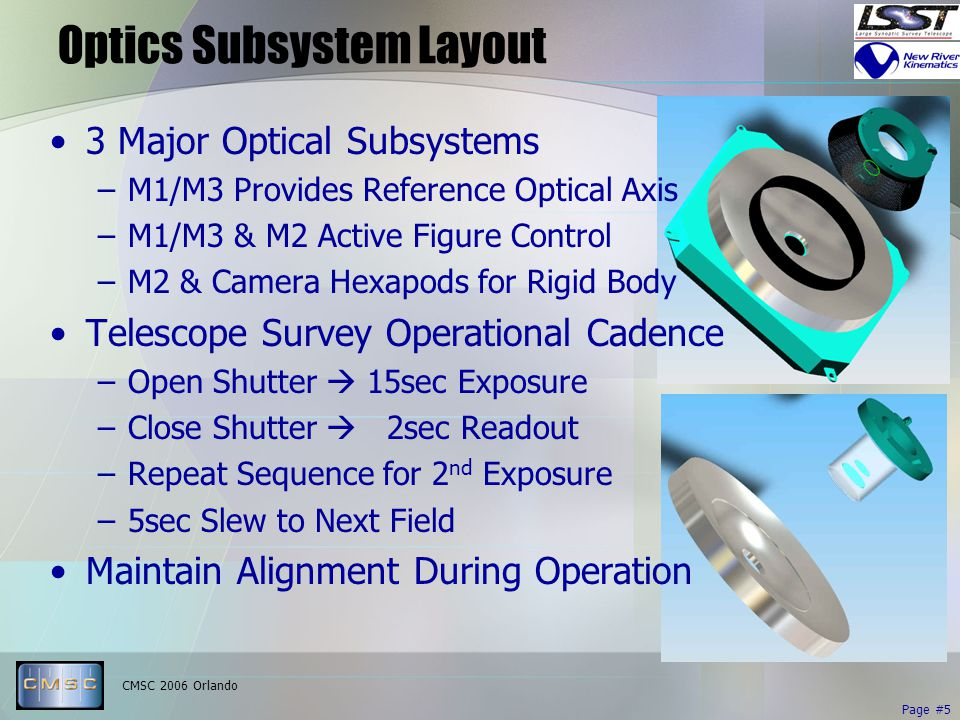 CMSC 2006 Orlando Page #5 Optics Subsystem Layout 3 Major Optical Subsystems –M1/M3 Provides Reference Optical Axis –M1/M3 & M2 Active Figure Control –M2 & Camera Hexapods for Rigid Body Telescope Survey Operational Cadence –Open Shutter  15sec Exposure –Close Shutter  2sec Readout –Repeat Sequence for 2 nd Exposure –5sec Slew to Next Field Maintain Alignment During Operation