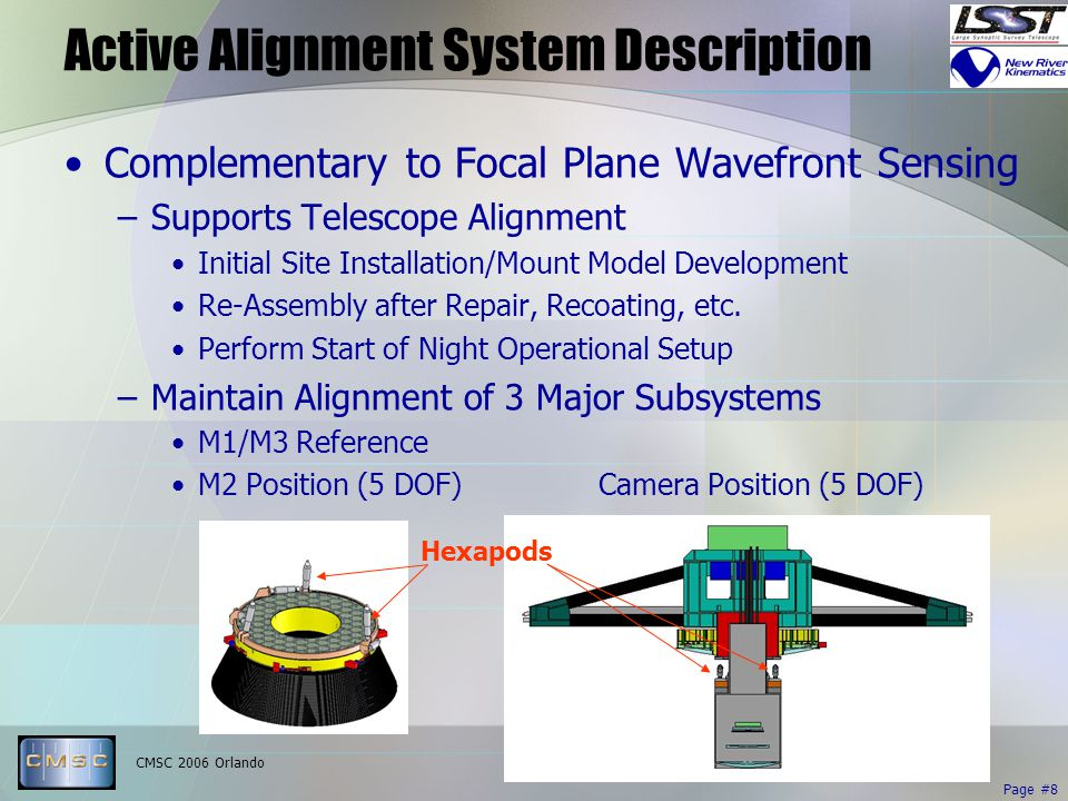 CMSC 2006 Orlando Page #8 Active Alignment System Description Complementary to Focal Plane Wavefront Sensing –Supports Telescope Alignment Initial Site Installation/Mount Model Development Re-Assembly after Repair, Recoating, etc.