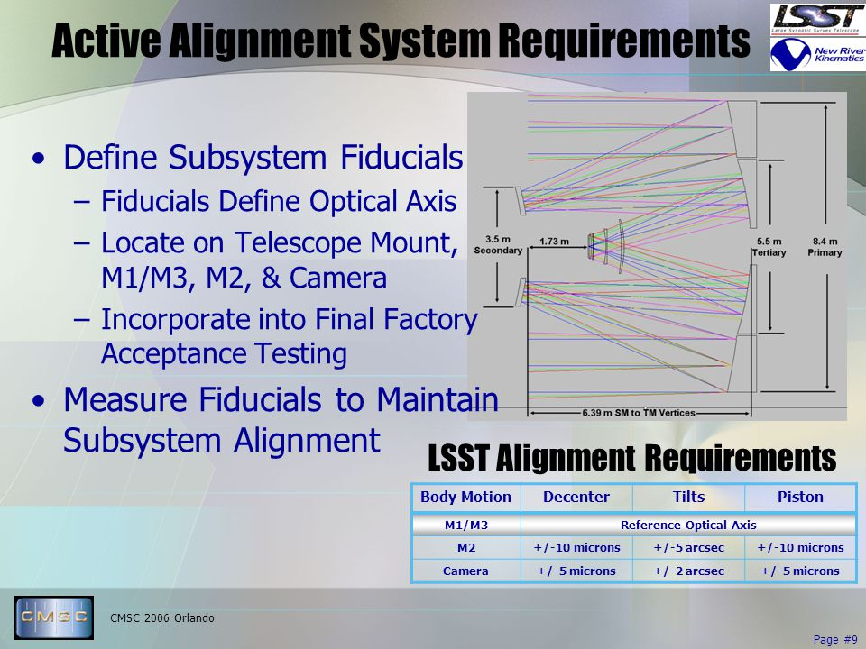 CMSC 2006 Orlando Page #9 Active Alignment System Requirements LSST Alignment Requirements Body MotionDecenterTiltsPiston M1/M3Reference Optical Axis M2+/-10 microns+/-5 arcsec+/-10 microns Camera+/-5 microns+/-2 arcsec+/-5 microns Define Subsystem Fiducials –Fiducials Define Optical Axis –Locate on Telescope Mount, M1/M3, M2, & Camera –Incorporate into Final Factory Acceptance Testing Measure Fiducials to Maintain Subsystem Alignment
