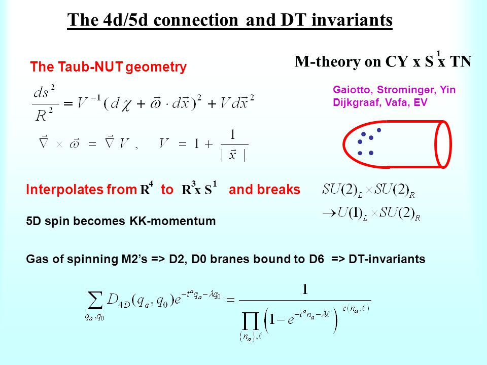 The Taub-NUT geometry Gaiotto, Strominger, Yin Dijkgraaf, Vafa, EV The 4d/5d connection and DT invariants Interpolates from R to R x S and breaks 5D spin becomes KK-momentum M-theory on CY x S x TN 1 4 3 1 Gas of spinning M2's => D2, D0 branes bound to D6 => DT-invariants