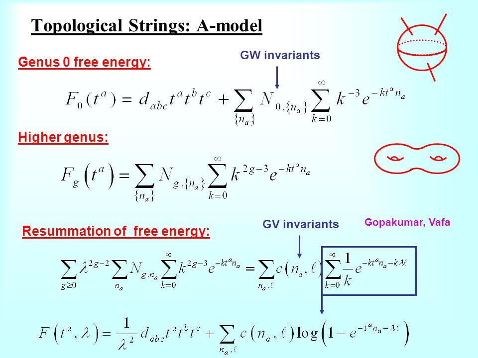 Topological Strings: A-model Higher genus: Genus 0 free energy: GW invariants GV invariants Gopakumar, Vafa Resummation of free energy: