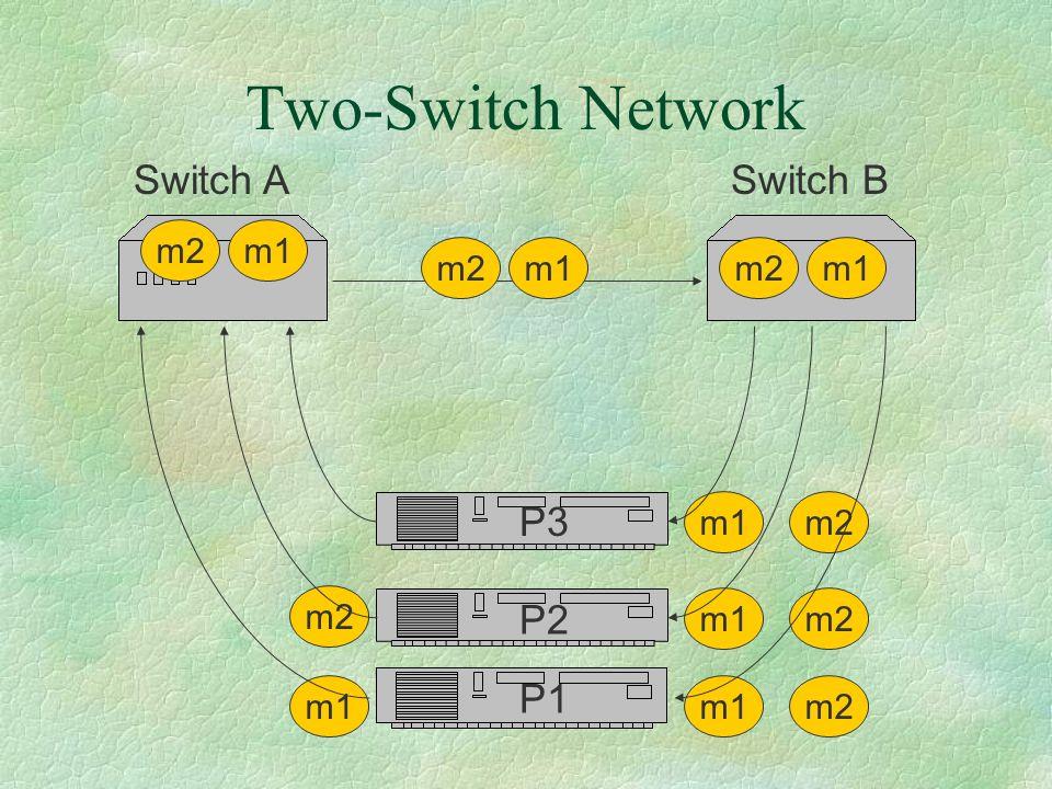 Two-Switch Network m2 m1 m2m1 m2m1 m2 m1 m2 Switch ASwitch B P3 P2 P1