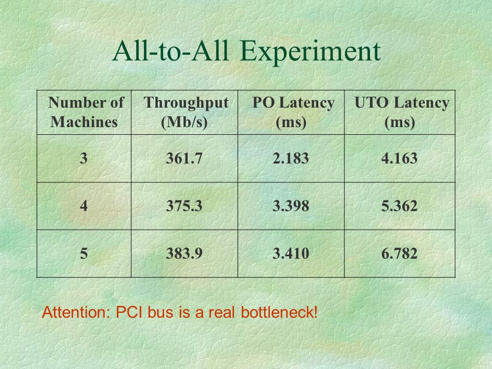 All-to-All Experiment Number of Machines Throughput (Mb/s) PO Latency (ms) UTO Latency (ms) 3361.72.1834.163 4375.33.3985.362 5383.93.4106.782 Attention: PCI bus is a real bottleneck!