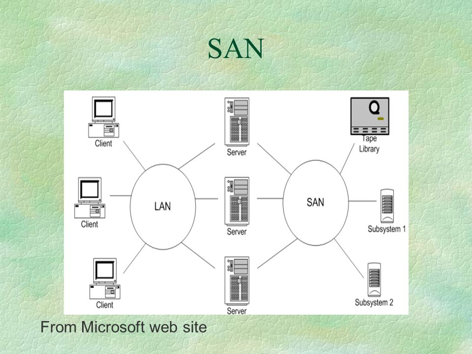 SAN services §Disk mirroring §Backup and restore §Archival and retrieval of archived data §Data migration §Fault tolerance §Data sharing among different servers