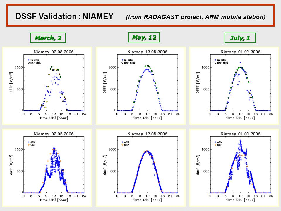 DSSF Validation : NIAMEY (from RADAGAST project, ARM mobile station) March, 2 May, 12 July, 1