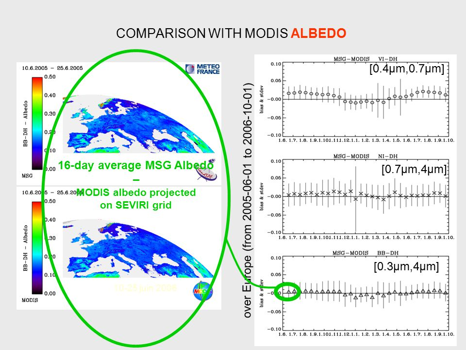 16 COMPARISON WITH MODIS ALBEDO [0.4µm,0.7µm] [0.7µm,4µm] [0.3µm,4µm] over Europe (from 2005-06-01 to 2006-10-01) 16-day average MSG Albedo – MODIS albedo projected on SEVIRI grid 10-25 juin 2006
