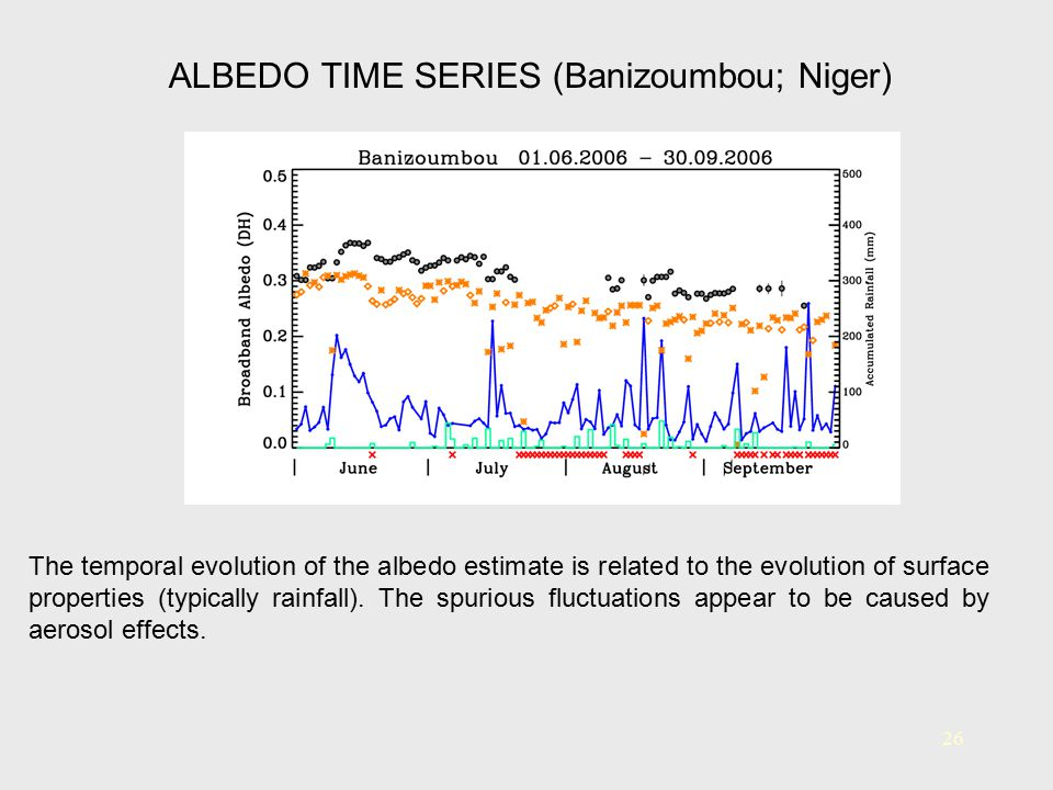 26 The temporal evolution of the albedo estimate is related to the evolution of surface properties (typically rainfall). The spurious fluctuations app