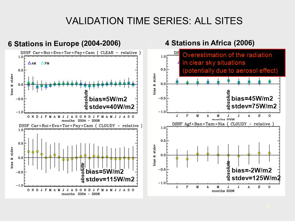 8 VALIDATION TIME SERIES: ALL SITES bias=5W/m2 stdev=40W/m2 6 Stations in Europe (2004-2006) absolute 4 Stations in Africa (2006) bias=45W/m2 stdev=75