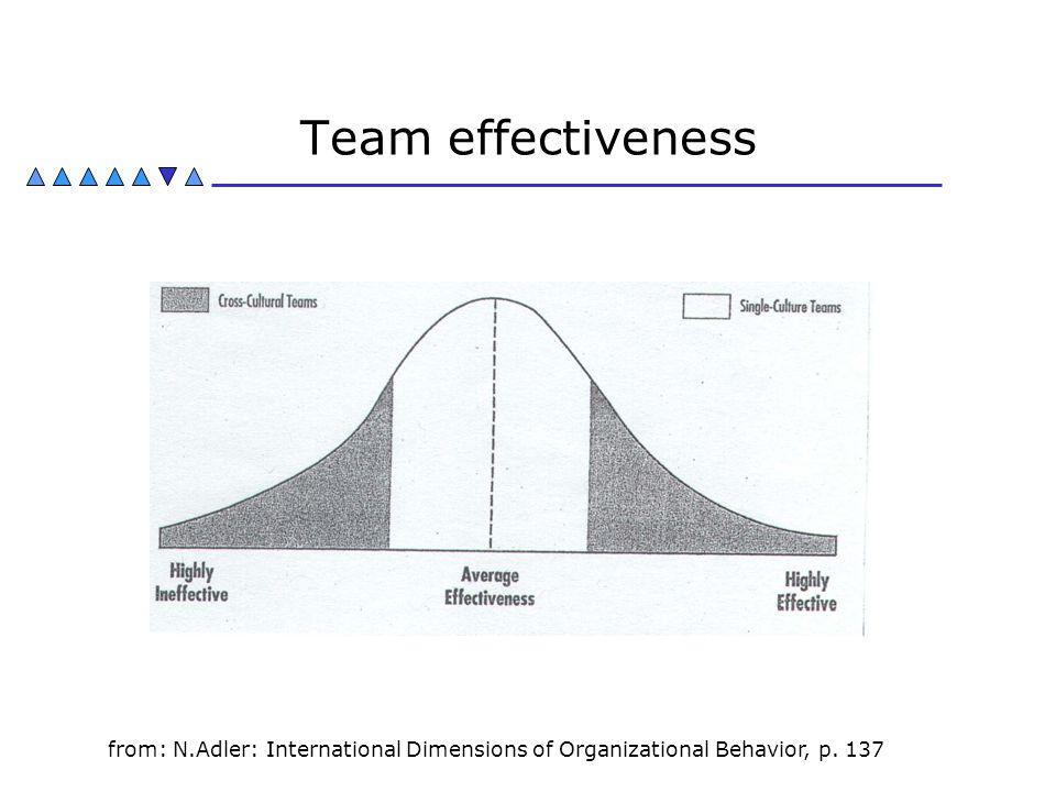Team effectiveness from: N.Adler: International Dimensions of Organizational Behavior, p. 137