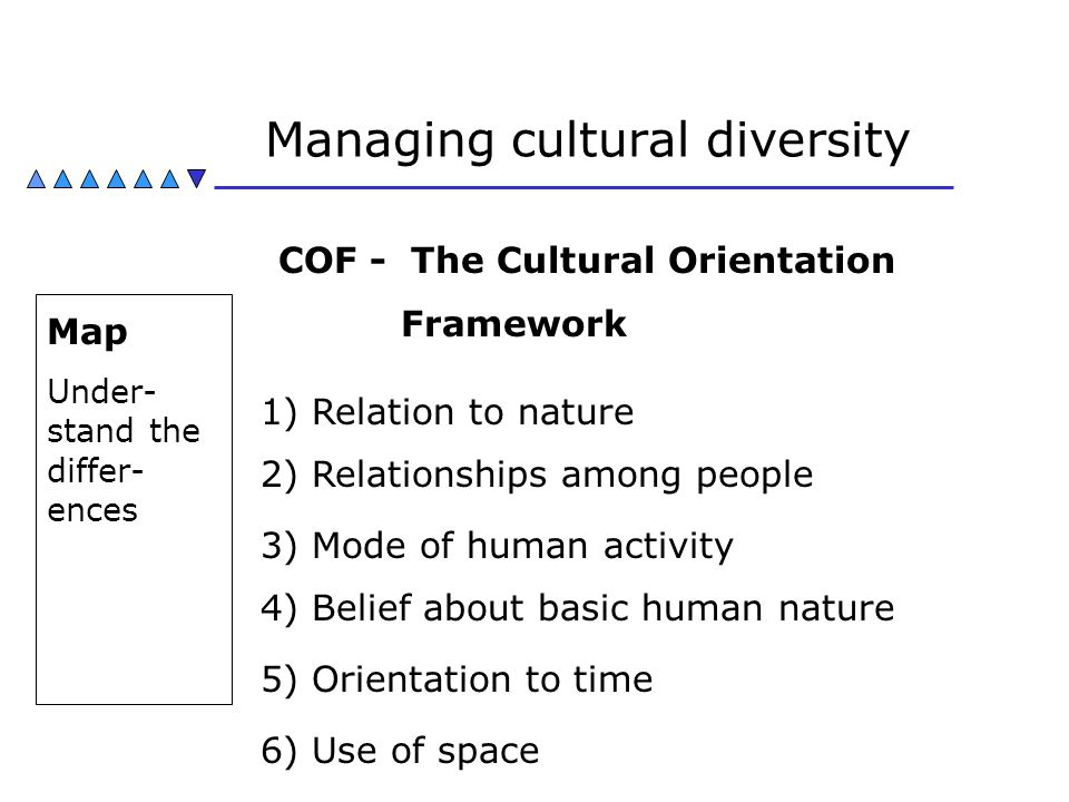 Managing cultural diversity Map Under- stand the differ- ences COF - The Cultural Orientation Framework 1) Relation to nature 2) Relationships among p